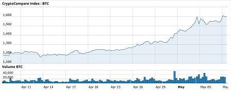 valore del tappo del mercato bitcoin